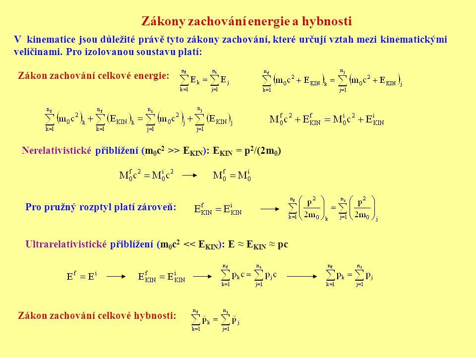Zákony zachování energie a hybnosti