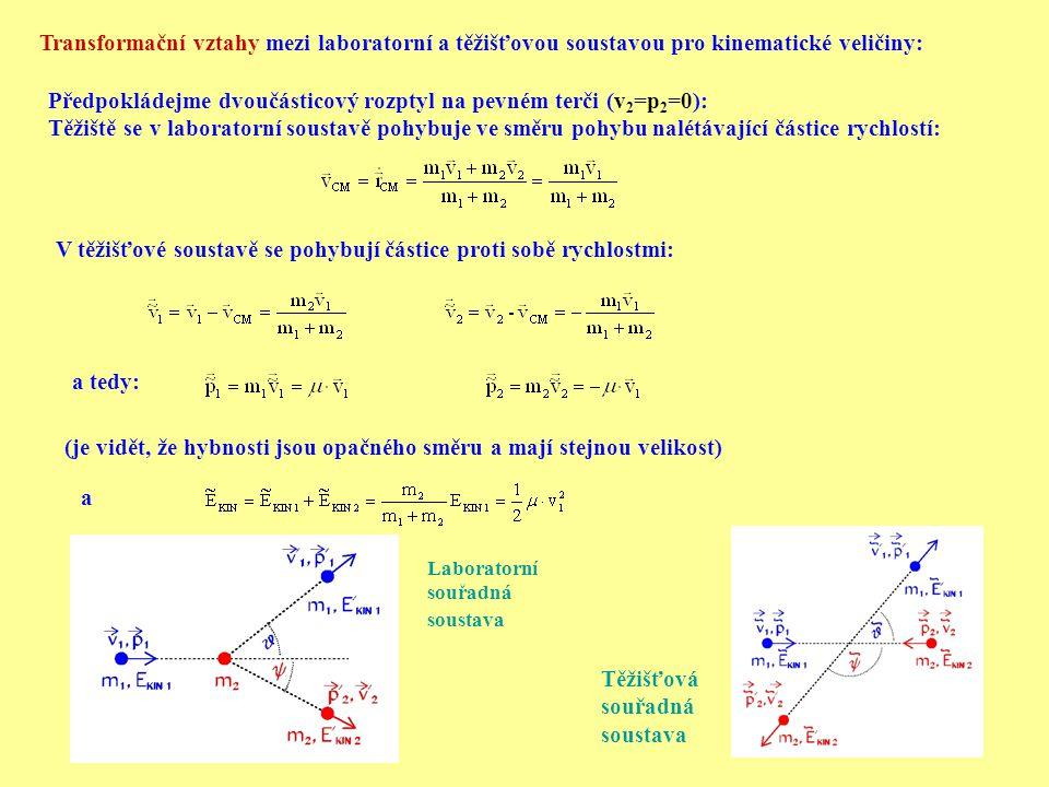 Předpokládejme dvoučásticový rozptyl na pevném terči (v2=p2=0):