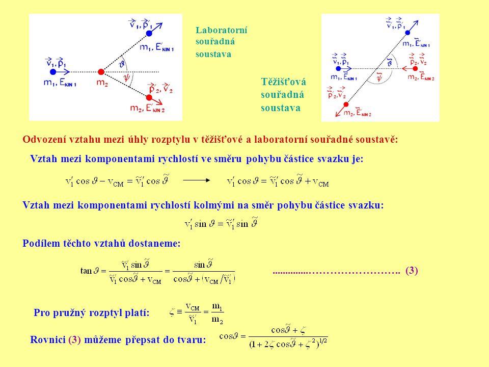 Vztah mezi komponentami rychlostí ve směru pohybu částice svazku je: