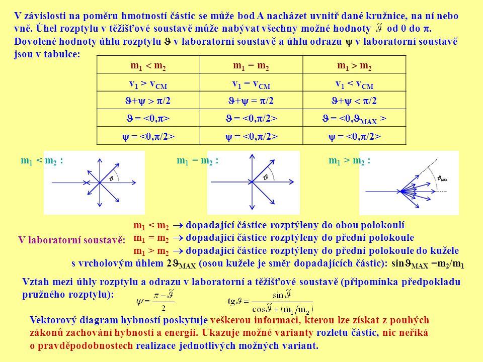V závislosti na poměru hmotností částic se může bod A nacházet uvnitř dané kružnice, na ní nebo