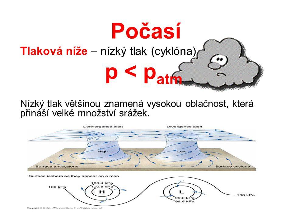 Počasí p < patm Tlaková níže – nízký tlak (cyklóna)
