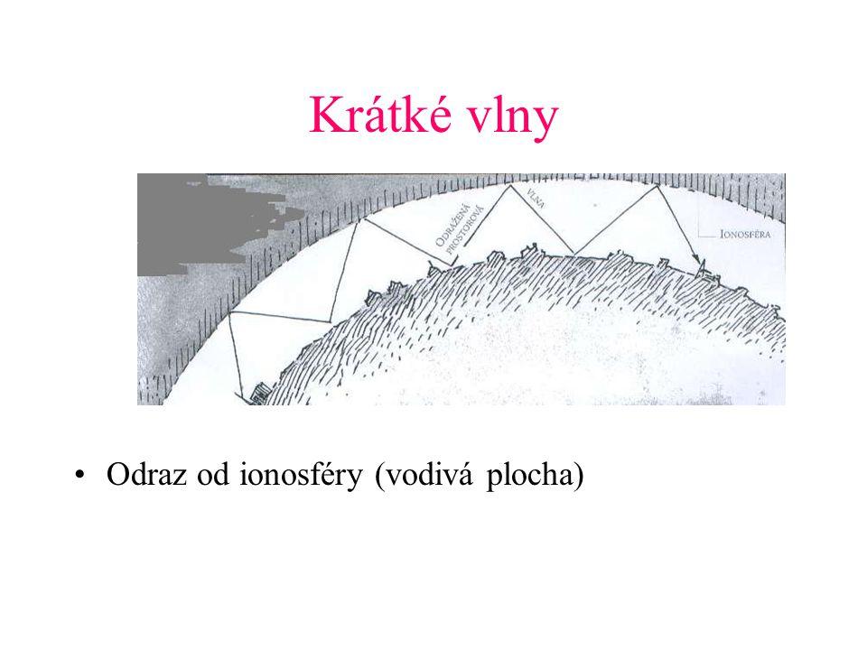 Krátké vlny Odraz od ionosféry (vodivá plocha)