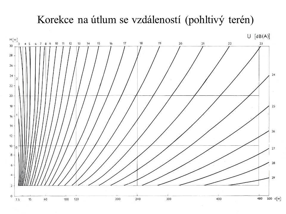 Korekce na útlum se vzdáleností (pohltivý terén)