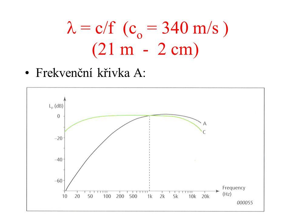  = c/f (co = 340 m/s ) (21 m - 2 cm) Frekvenční křivka A: