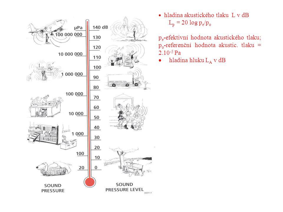· hladina akustického tlaku L v dB