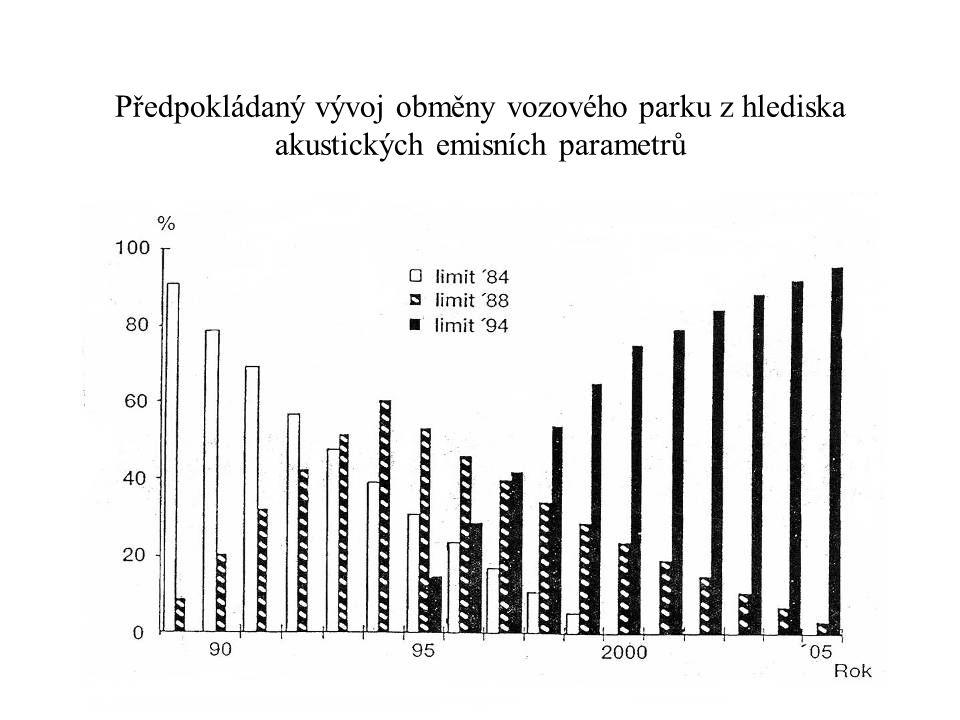 Předpokládaný vývoj obměny vozového parku z hlediska akustických emisních parametrů