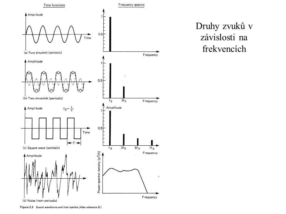 Druhy zvuků v závislosti na frekvencích