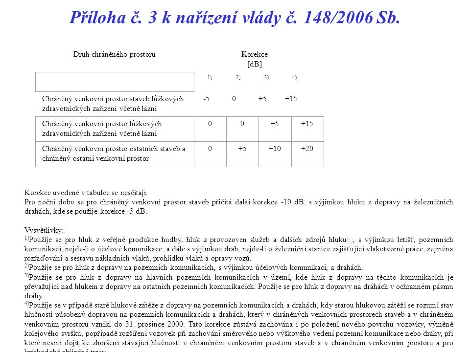Příloha č. 3 k nařízení vlády č. 148/2006 Sb.
