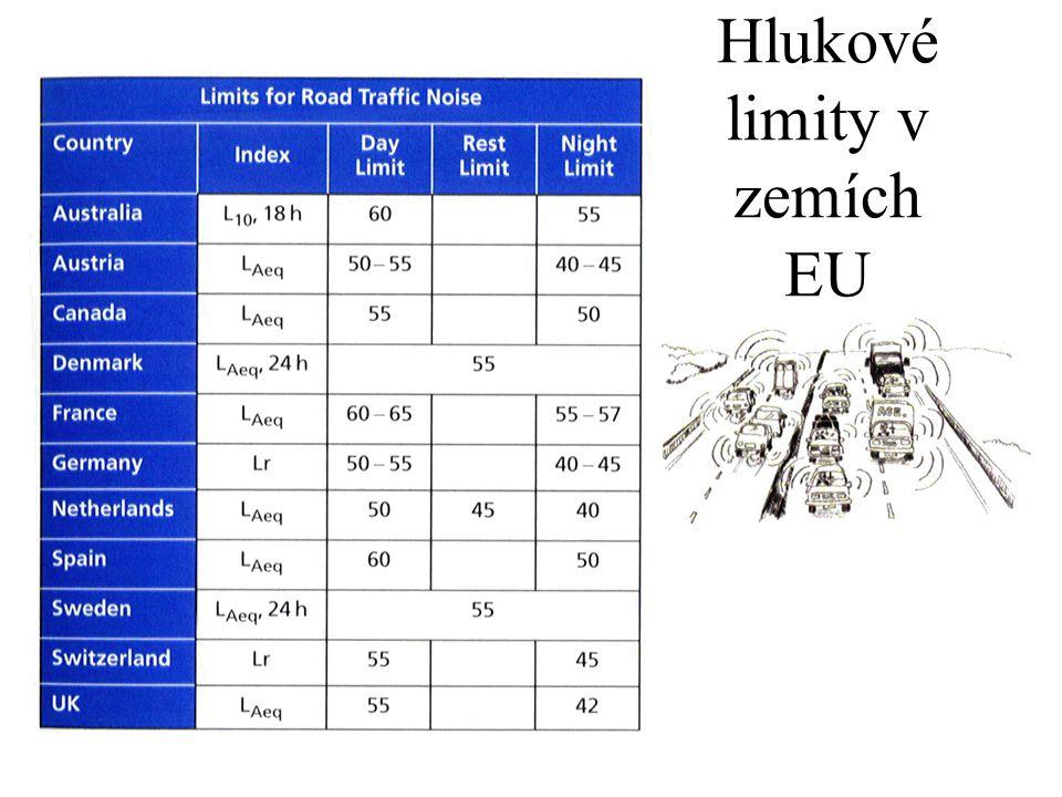 Hlukové limity v zemích EU