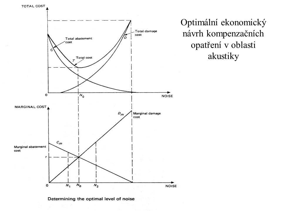 Optimální ekonomický návrh kompenzačních opatření v oblasti akustiky