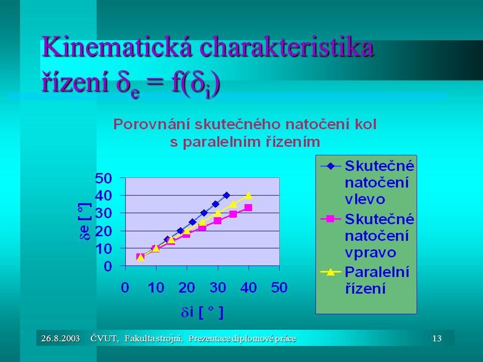Kinematická charakteristika řízení e = f(i)