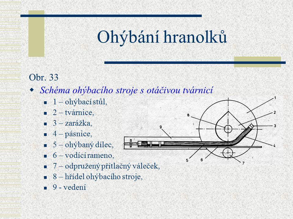Ohýbání hranolků Obr. 33 Schéma ohýbacího stroje s otáčivou tvárnicí