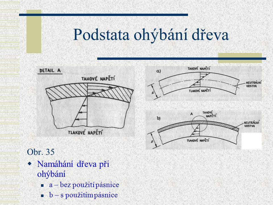 Podstata ohýbání dřeva