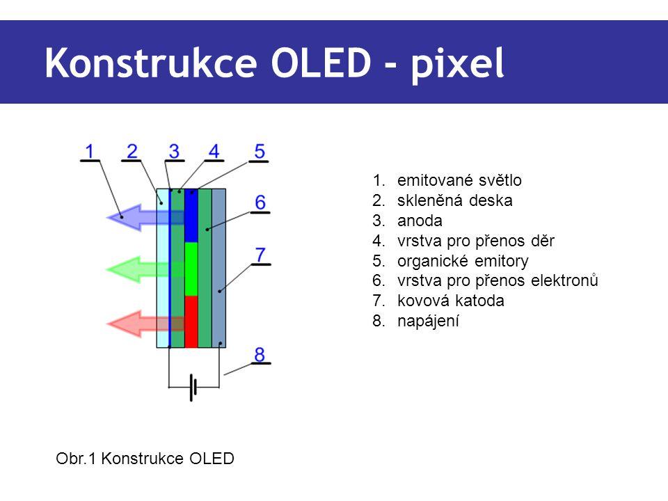 Konstrukce OLED - pixel