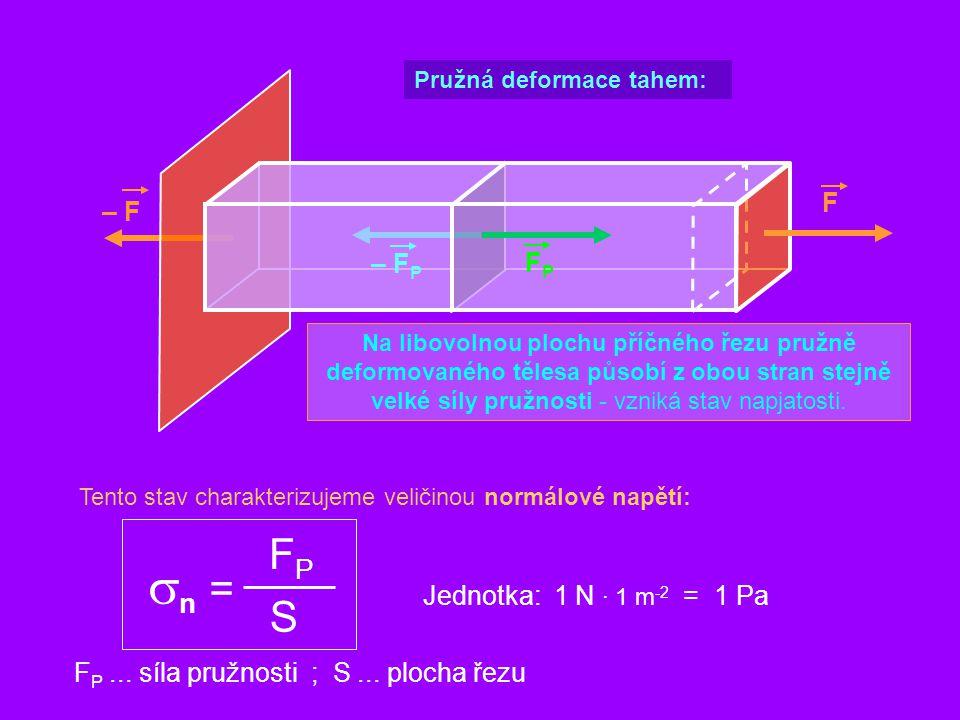 sn = FP S F – F – FP FP Jednotka: 1 N · 1 m-2 = 1 Pa
