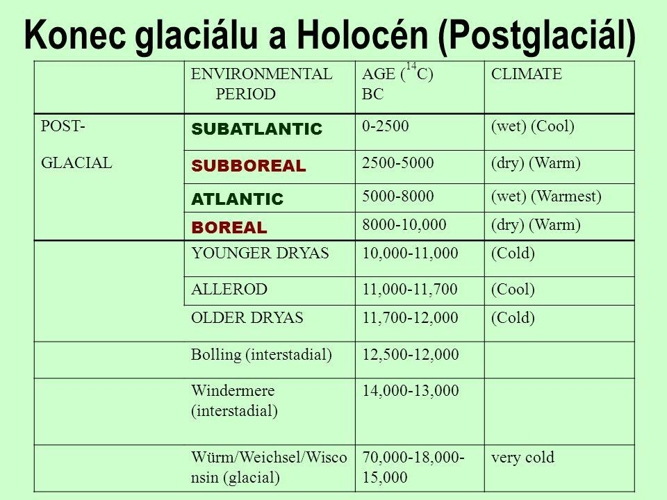 Konec glaciálu a Holocén (Postglaciál)
