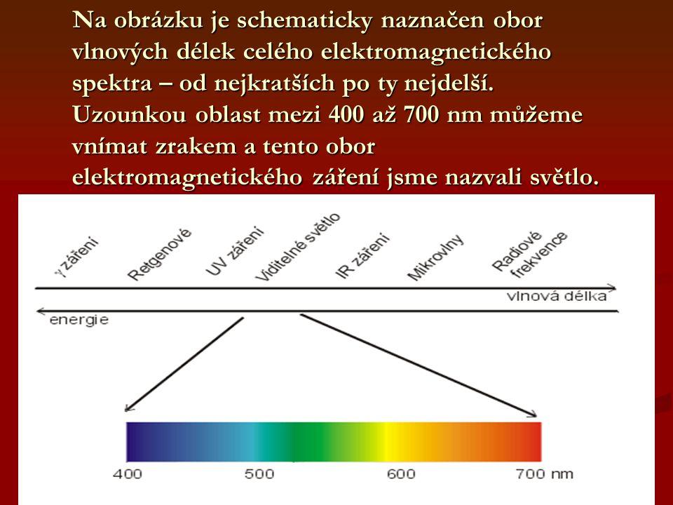 Na obrázku je schematicky naznačen obor vlnových délek celého elektromagnetického spektra – od nejkratších po ty nejdelší.