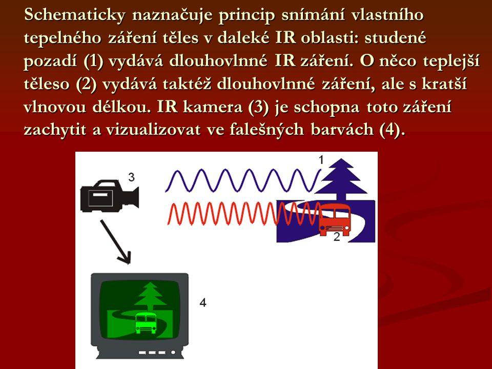 Schematicky naznačuje princip snímání vlastního tepelného záření těles v daleké IR oblasti: studené pozadí (1) vydává dlouhovlnné IR záření.