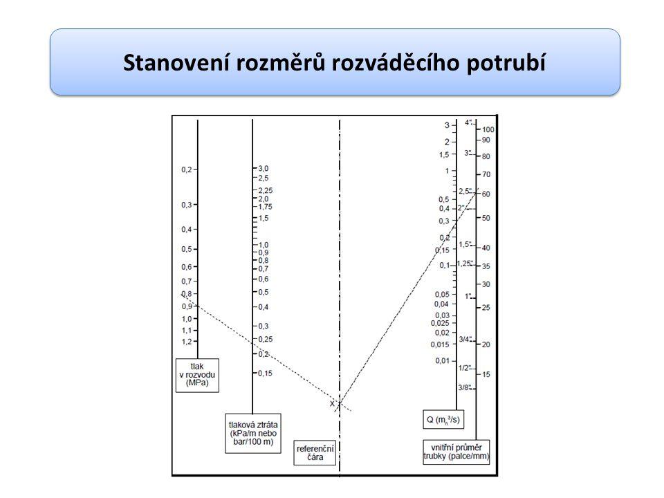 Stanovení rozměrů rozváděcího potrubí