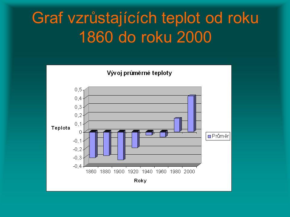 Graf vzrůstajících teplot od roku 1860 do roku 2000