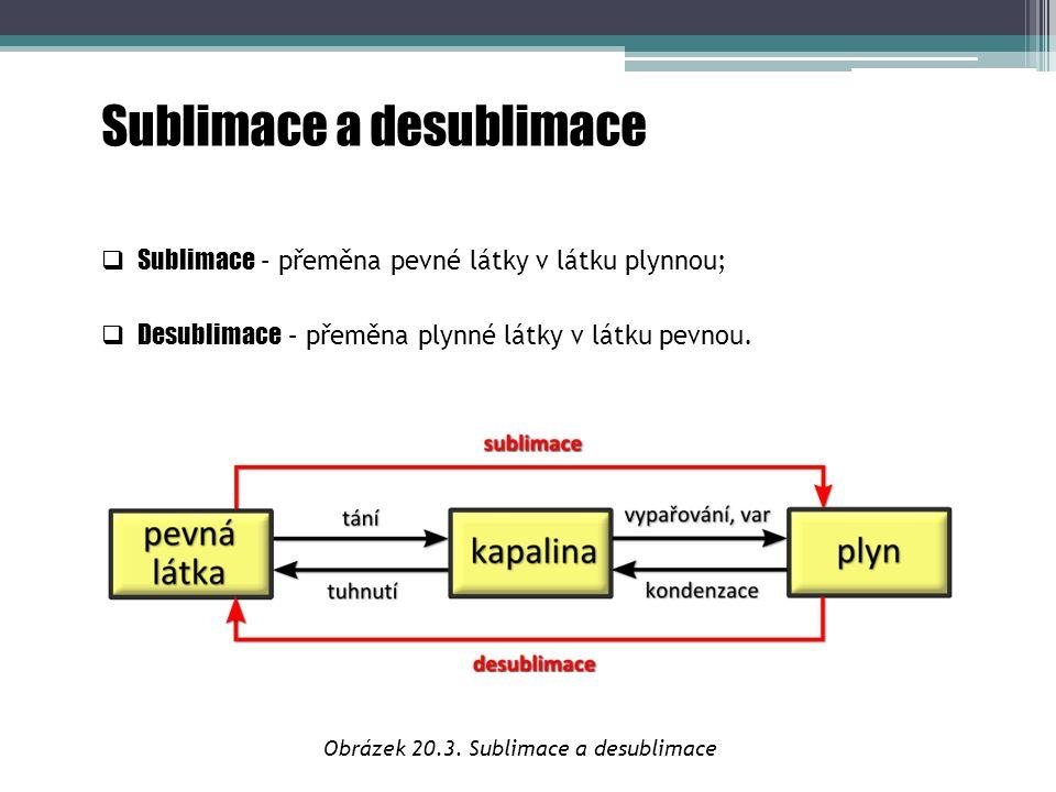 Obrázek 20.3. Sublimace a desublimace