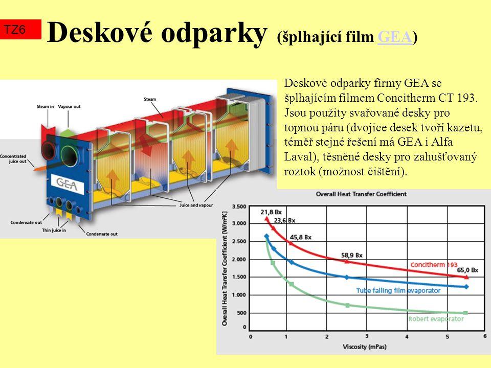 Deskové odparky (šplhající film GEA)