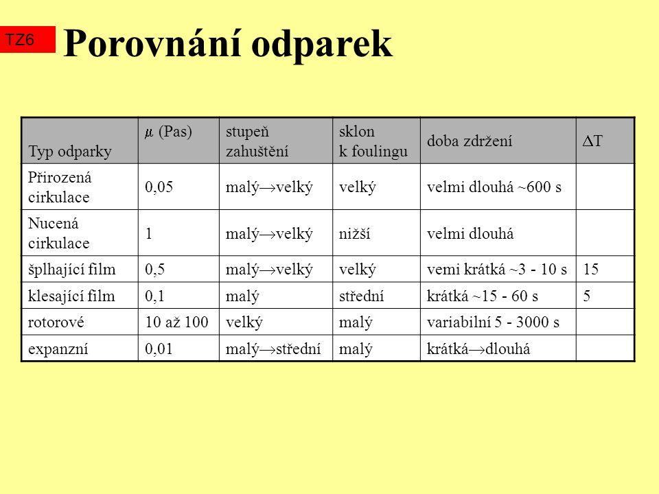 Porovnání odparek TZ6 Typ odparky  (Pas) stupeň zahuštění sklon