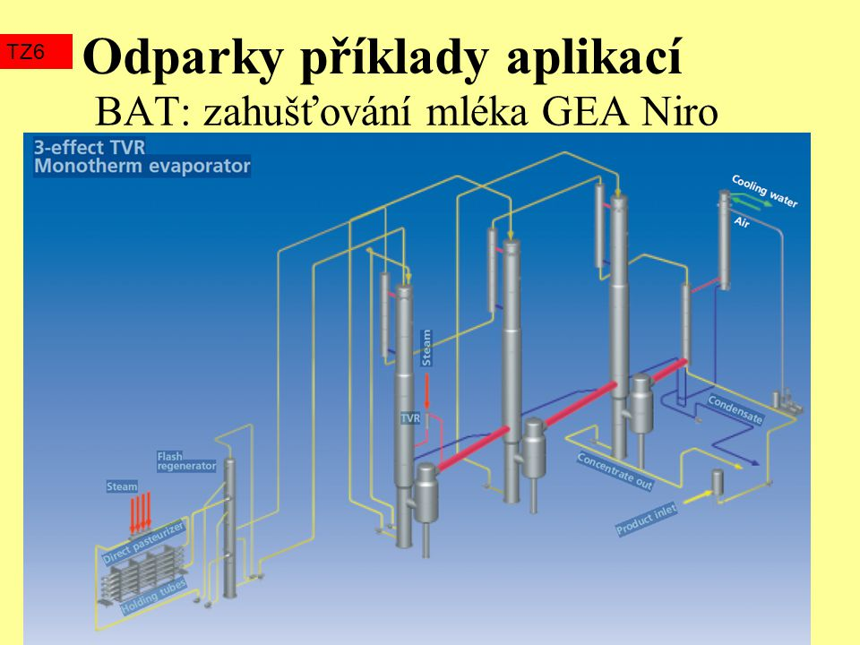 BAT: zahušťování mléka GEA Niro
