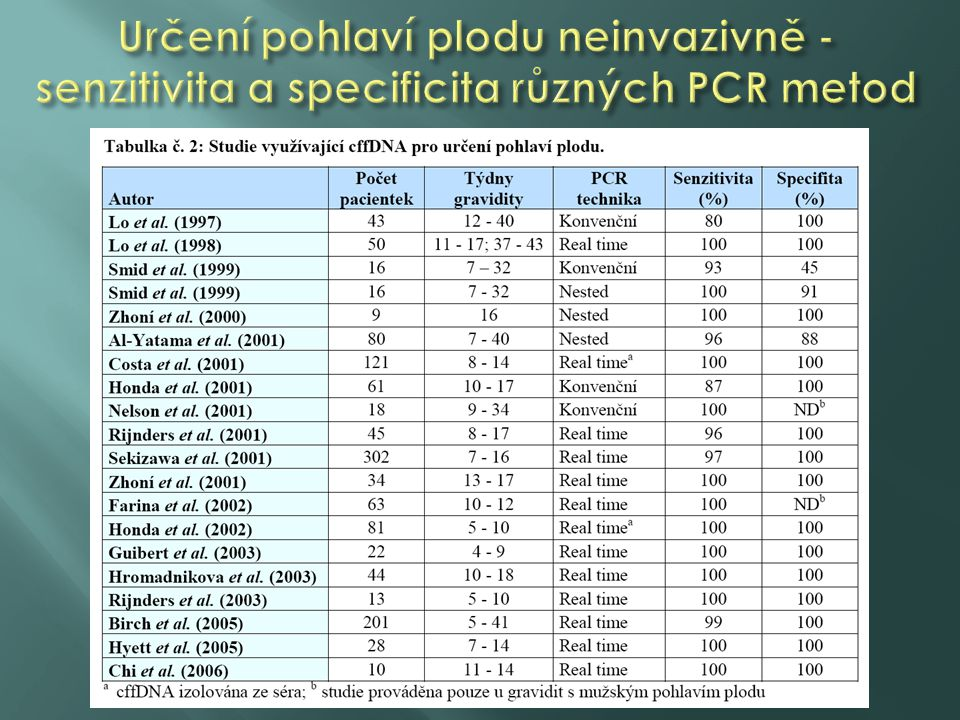Určení pohlaví plodu neinvazivně - senzitivita a specificita různých PCR metod