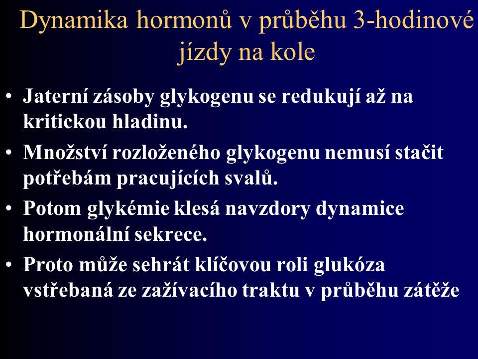 Dynamika hormonů v průběhu 3-hodinové jízdy na kole