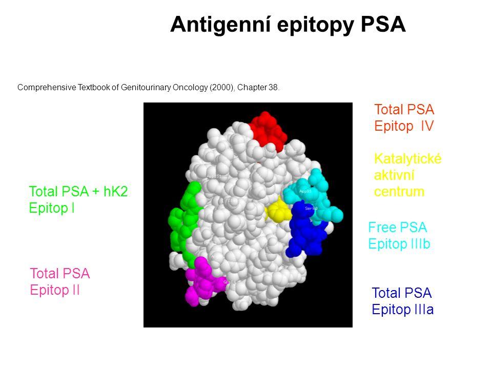 Antigenní epitopy PSA Total PSA Epitop IV Katalytické aktivní centrum