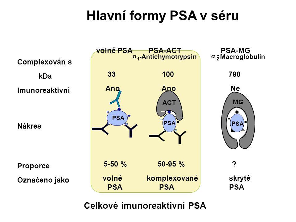 Hlavní formy PSA v séru Celkové imunoreaktivní PSA volné PSA PSA-ACT