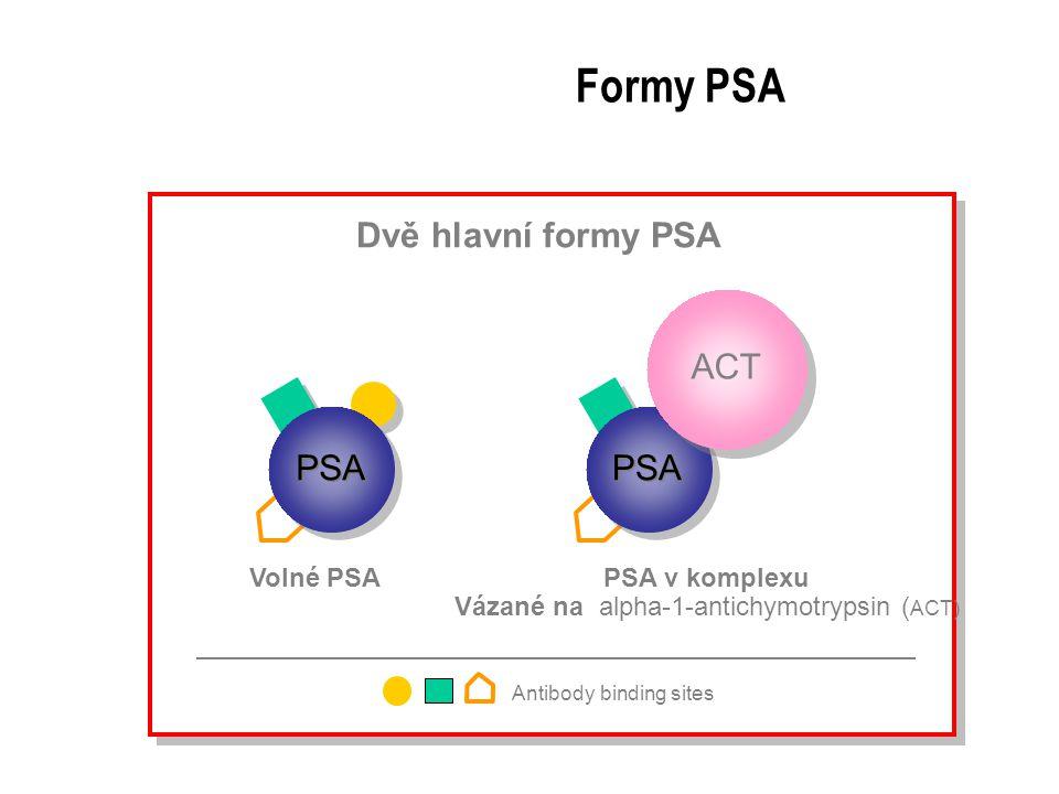 Formy PSA Dvě hlavní formy PSA ACT PSA Volné PSA