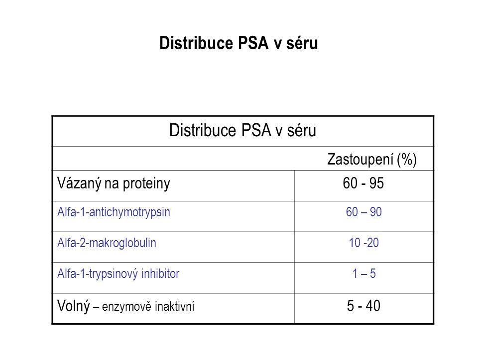Distribuce PSA v séru Distribuce PSA v séru Zastoupení (%)