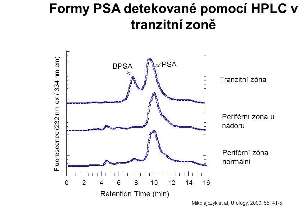 Formy PSA detekované pomocí HPLC v tranzitní zoně