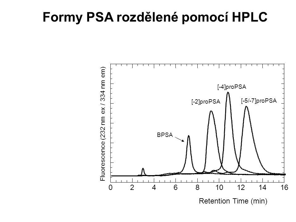 Formy PSA rozdělené pomocí HPLC