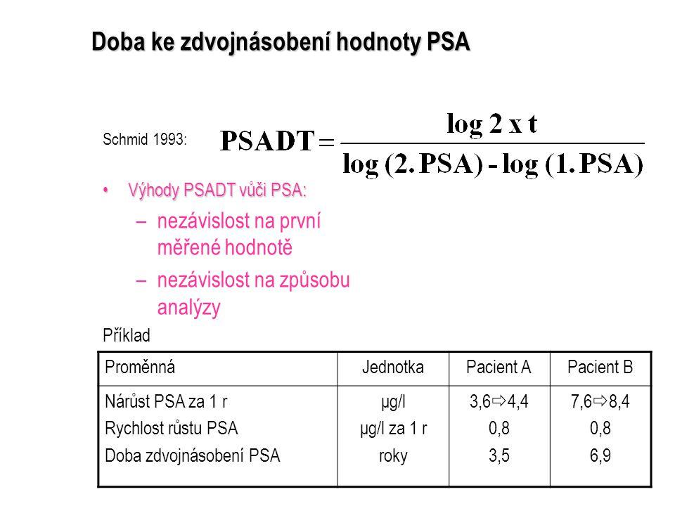 Doba ke zdvojnásobení hodnoty PSA