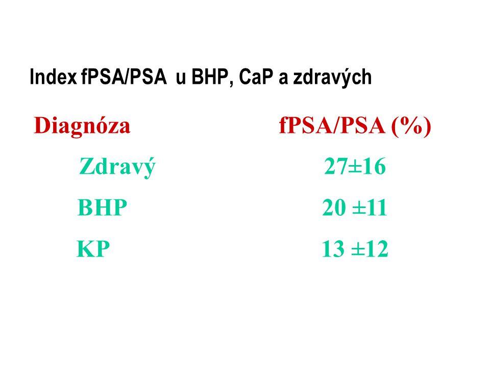 Index fPSA/PSA u BHP, CaP a zdravých