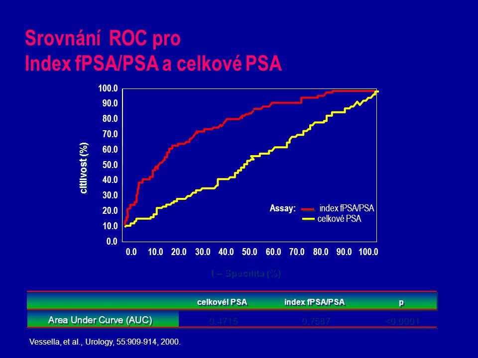Srovnání ROC pro Index fPSA/PSA a celkové PSA