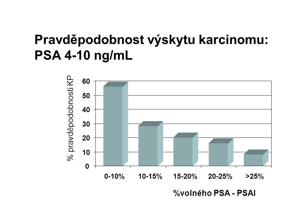 Pravděpodobnost výskytu karcinomu: PSA 4-10 ng/mL