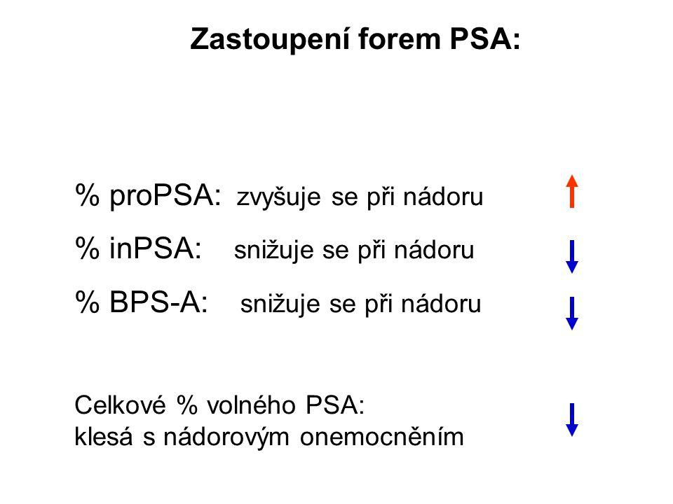 % proPSA: zvyšuje se při nádoru % inPSA: snižuje se při nádoru
