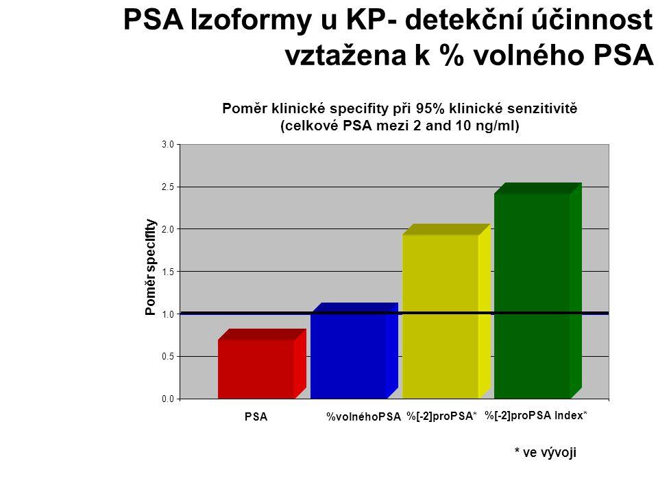 PSA Izoformy u KP- detekční účinnost vztažena k % volného PSA