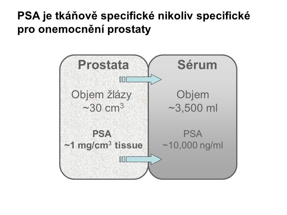 PSA je tkáňově specifické nikoliv specifické pro onemocnění prostaty