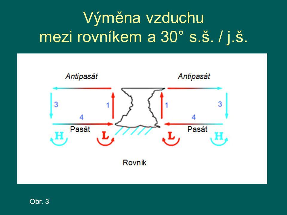Výměna vzduchu mezi rovníkem a 30° s.š. / j.š.