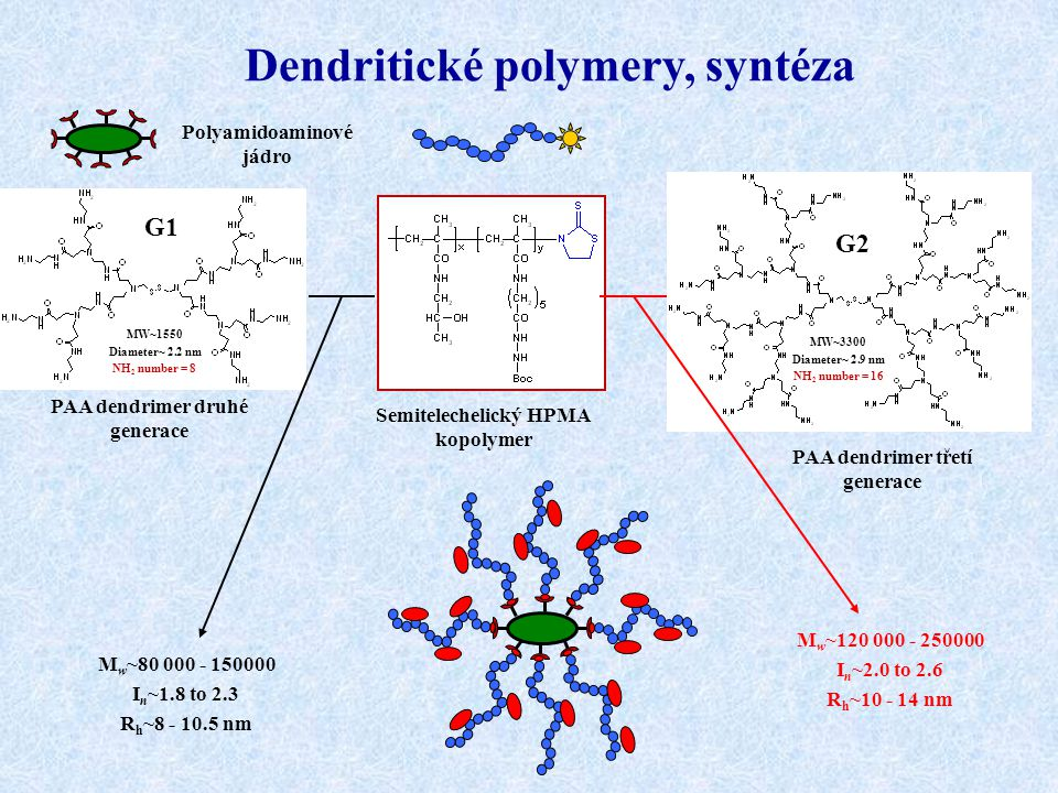 Dendritické polymery, syntéza