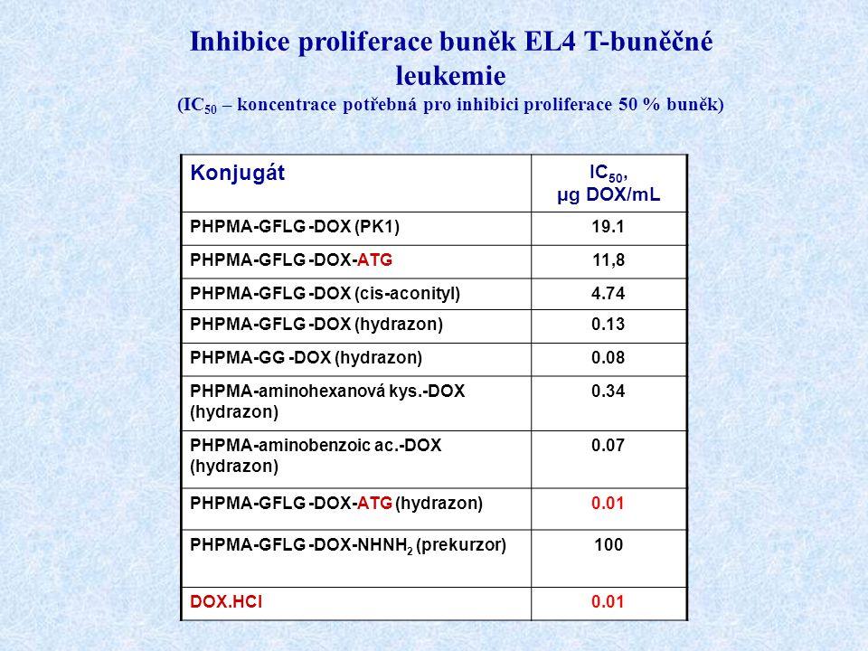 Inhibice proliferace buněk EL4 T-buněčné leukemie