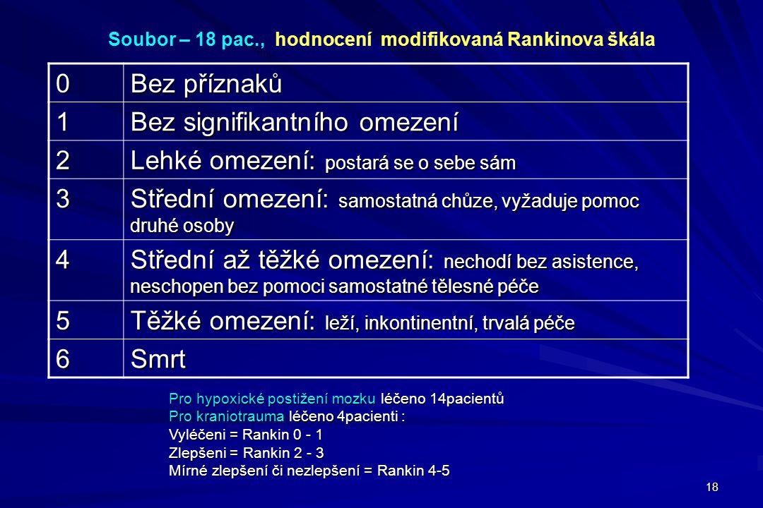 Soubor – 18 pac., hodnocení modifikovaná Rankinova škála