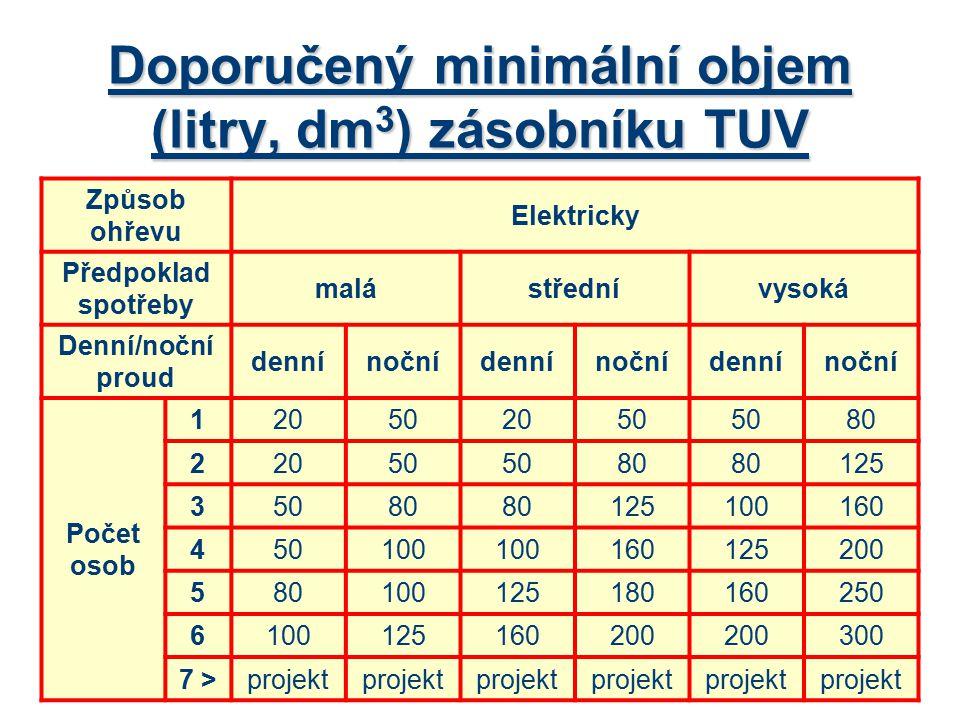 Doporučený minimální objem (litry, dm3) zásobníku TUV