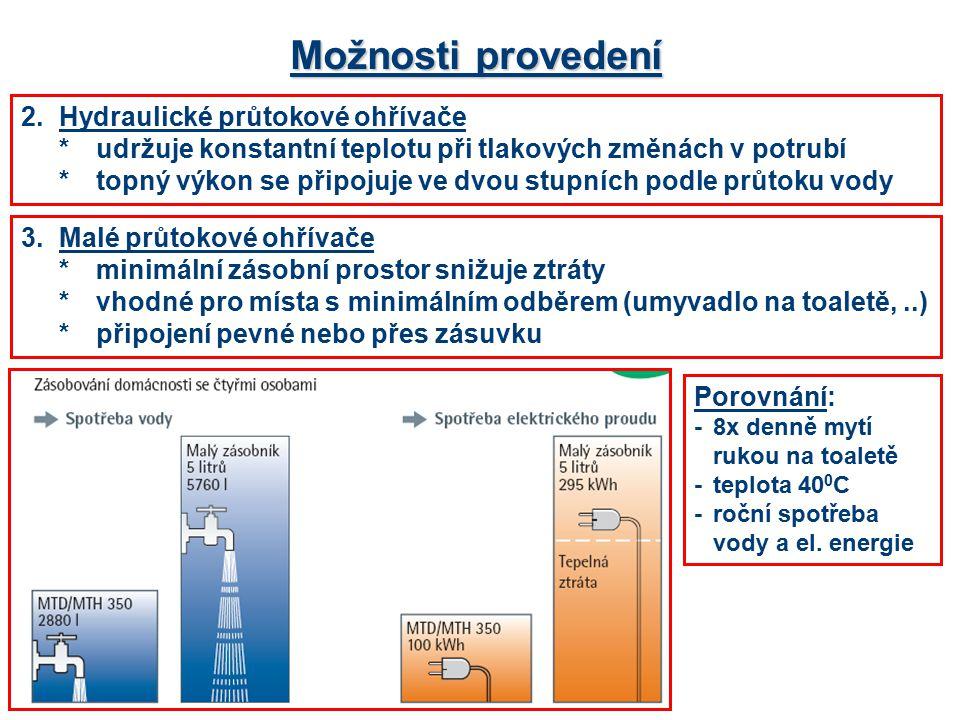 Možnosti provedení 2. Hydraulické průtokové ohřívače