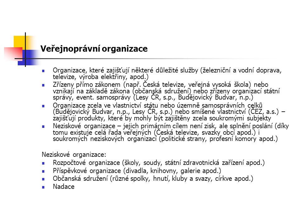 Veřejnoprávní organizace